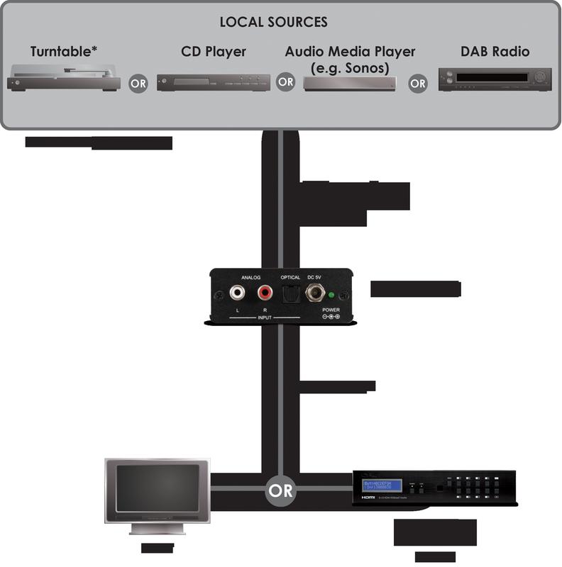 CYP/// AU-11HB Audio to HDMI bridge.